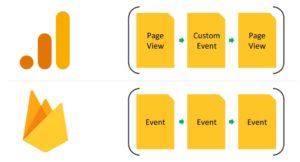 Google Analytics: Universal vs. GA4 ken williams